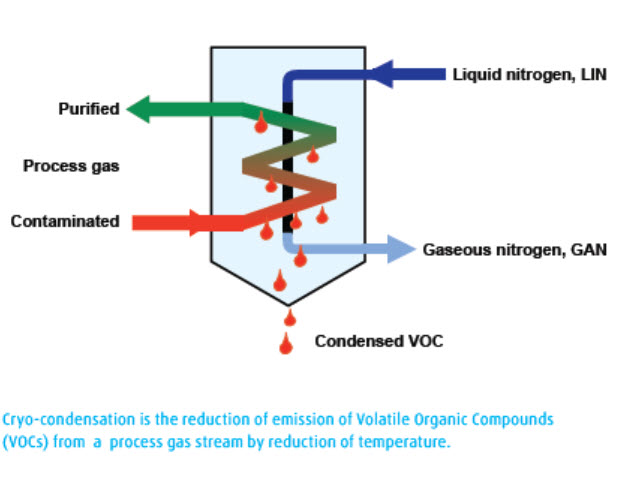 How to know if cryogenic condensation is the right answer to your VOC challenges